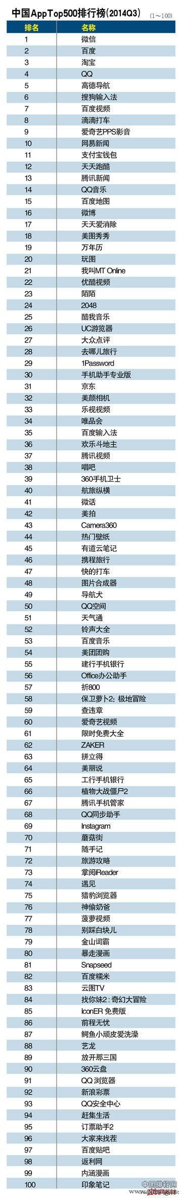2014中国App排行榜Top500排名