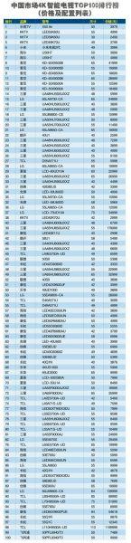 中国市场最好的4k智能电视TOP100排行榜