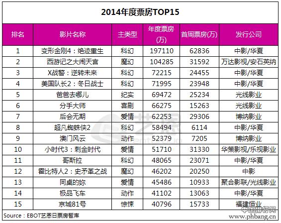 2014年度电影票房排行榜