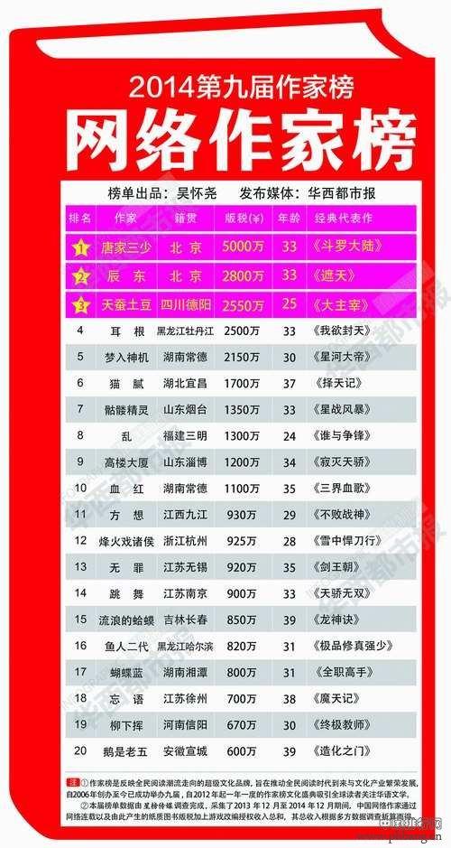 2014中国网络作家排行榜 唐家三少版税收入最高