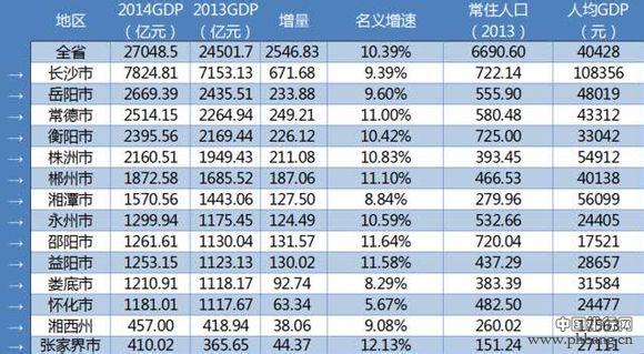 世界各国gdp排名_湖南省人均gdp排名