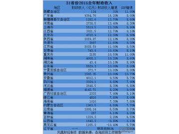 华西村人均收入_世界人均收入多少