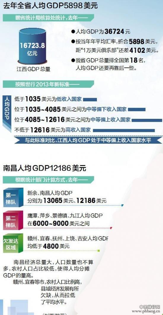 世界各国gdp排名_江西人均gdp排名
