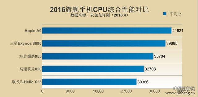 2016年手机处理器性能排行榜 手机CPU哪个牌子最好?