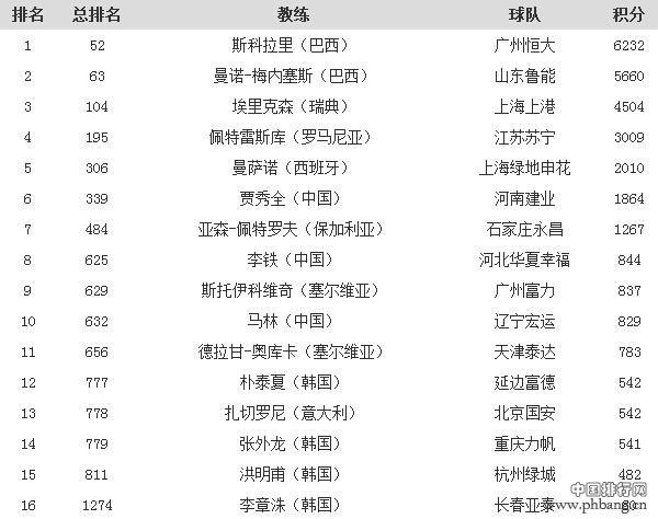 2016年第20期的世界足球俱乐部教练排名_中国