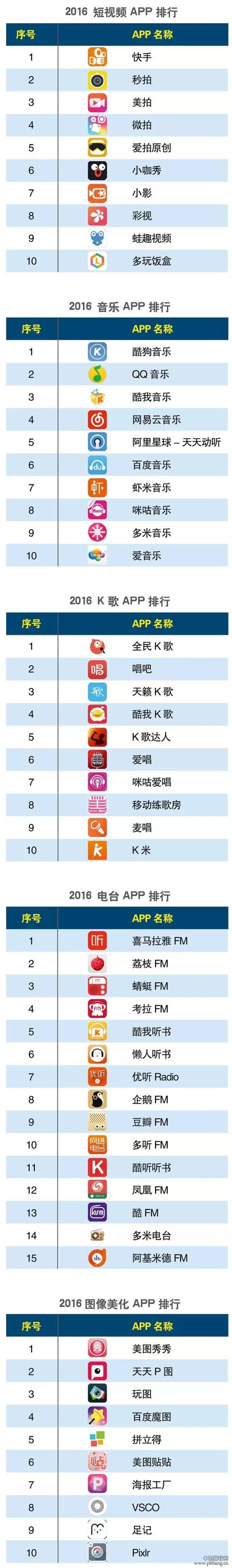2016上半年度APP分类排行榜
