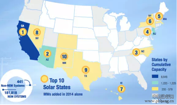 美国公用事业公司光伏装机排行榜