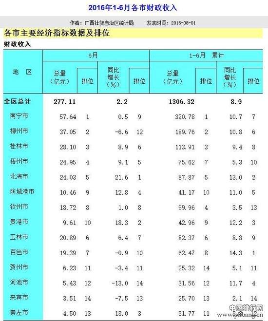 2016上半年广西各地级市财政收入排名_中国排