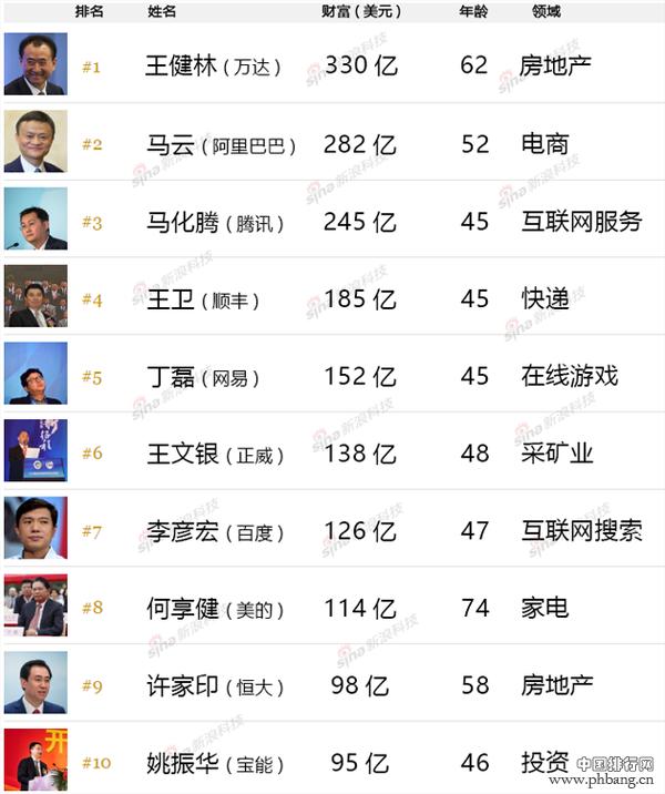 福布斯2016中国富豪排行榜