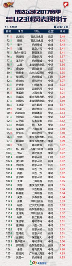 2017赛季U23球员排行:何超闯入前五 桂宏强势上榜