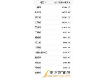 北京2014退休养老金_2015-2016全球国家清廉指数排名_中国排行网