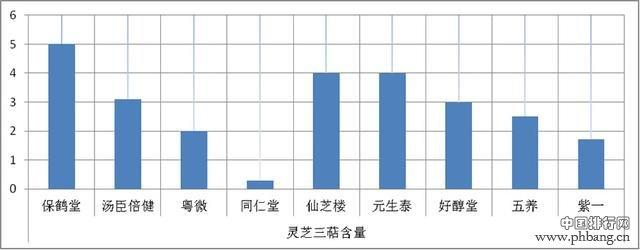 2017灵芝孢子粉的排名
