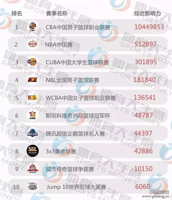 《2016中国赛事影响指数排行榜》强势发布