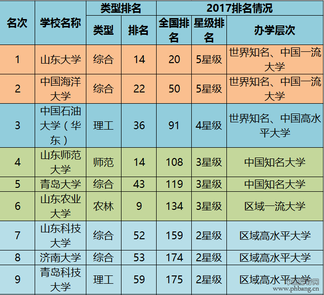2017山东省内最好的公办大学综合实力排行榜