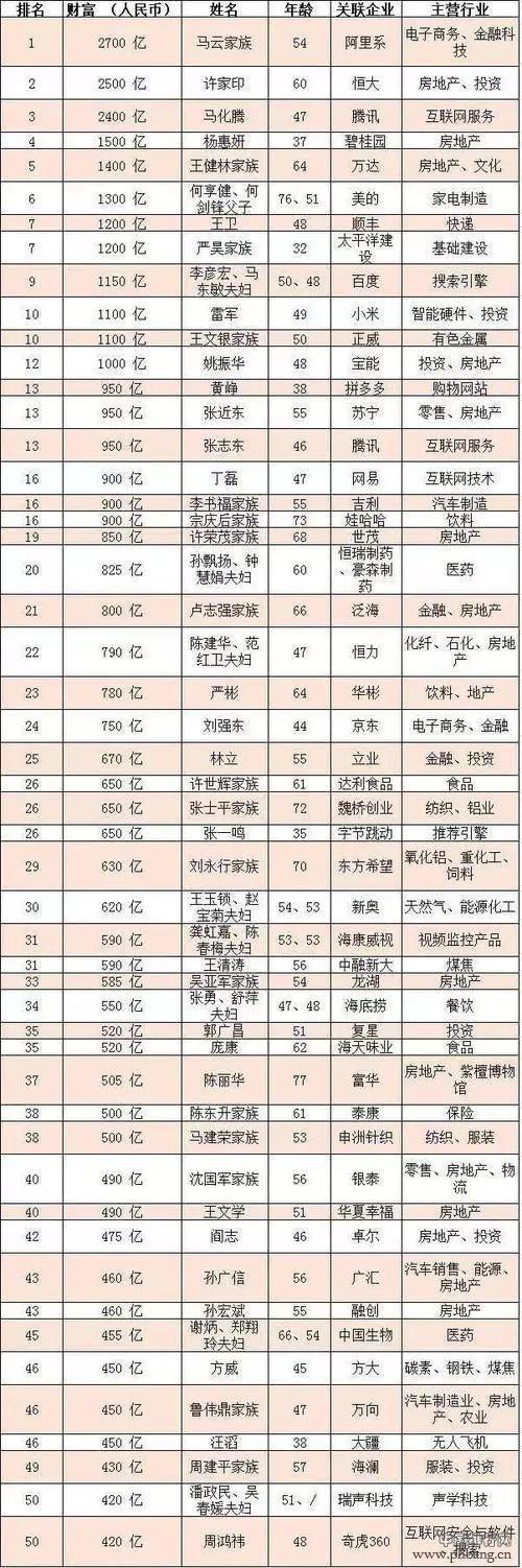 2018胡润百富榜前50名单