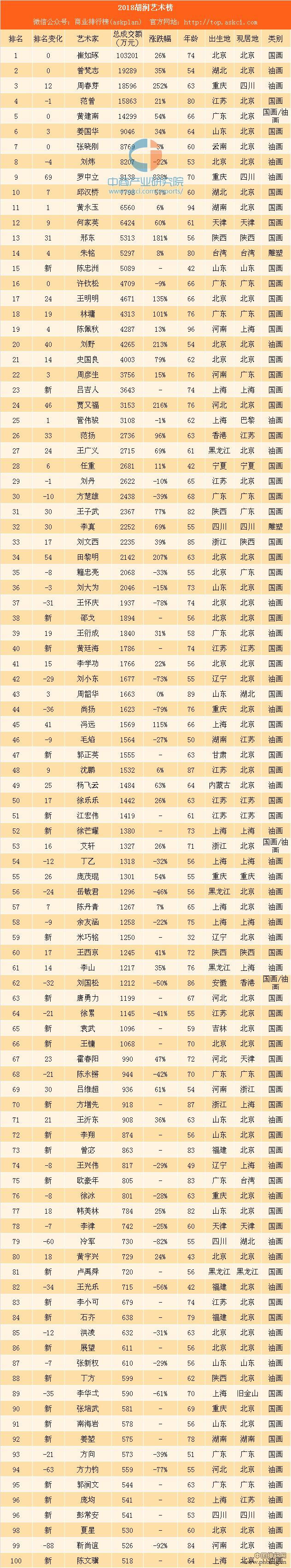 2018胡润艺术排行榜:崔如琢第一 周春芽重返前三甲