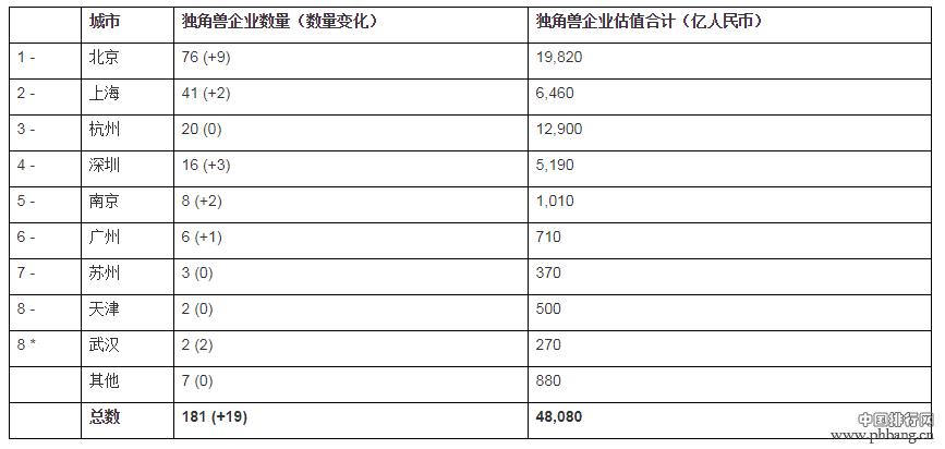 胡润发布独角兽排行榜,南京8企业入围