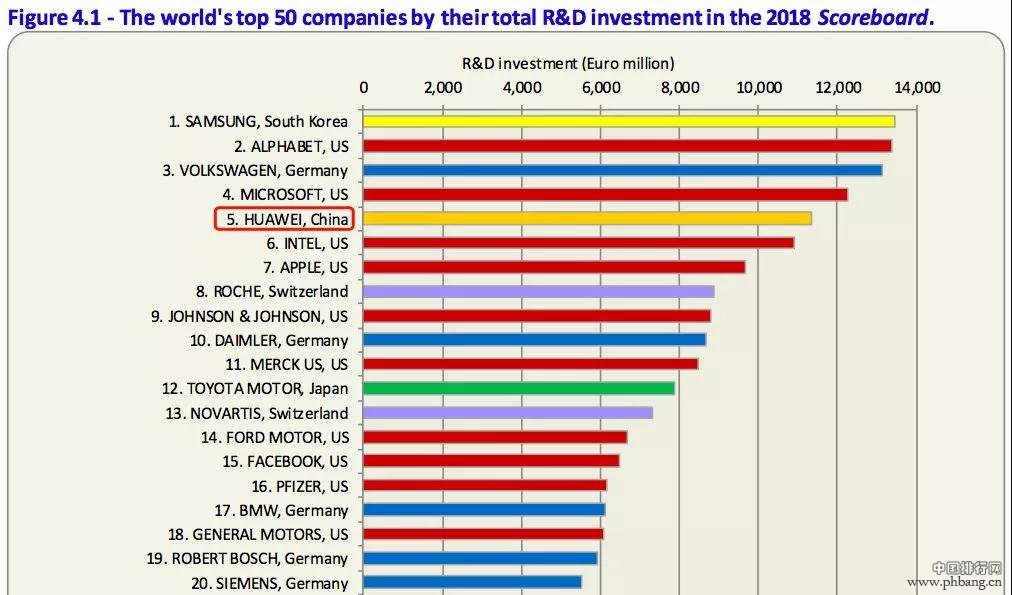 全球研发投资排名前五十,只有这家中国企业上榜