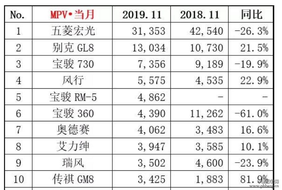 11月MPV销量排行榜:合资品牌仅三款车型入榜,传祺GM8登榜