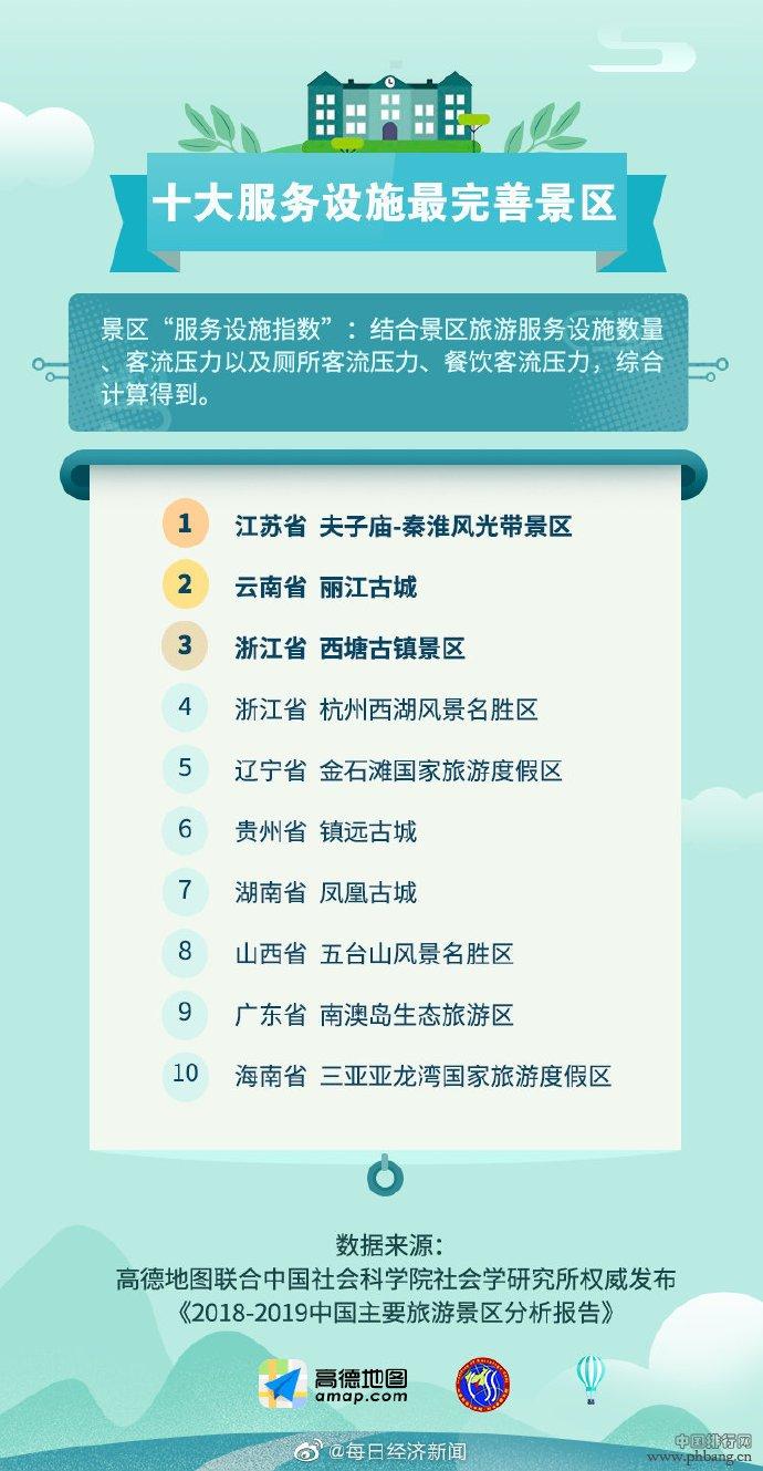 中国适合旅游的景点排行榜出炉 深圳这个地方上榜