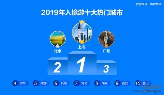 2019年中国入境游十大热门城市排名