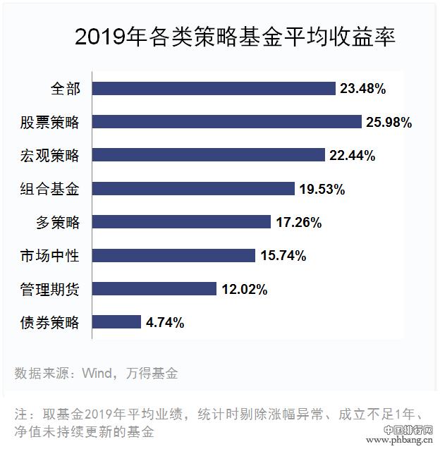 2019年私募基金业绩排行出炉