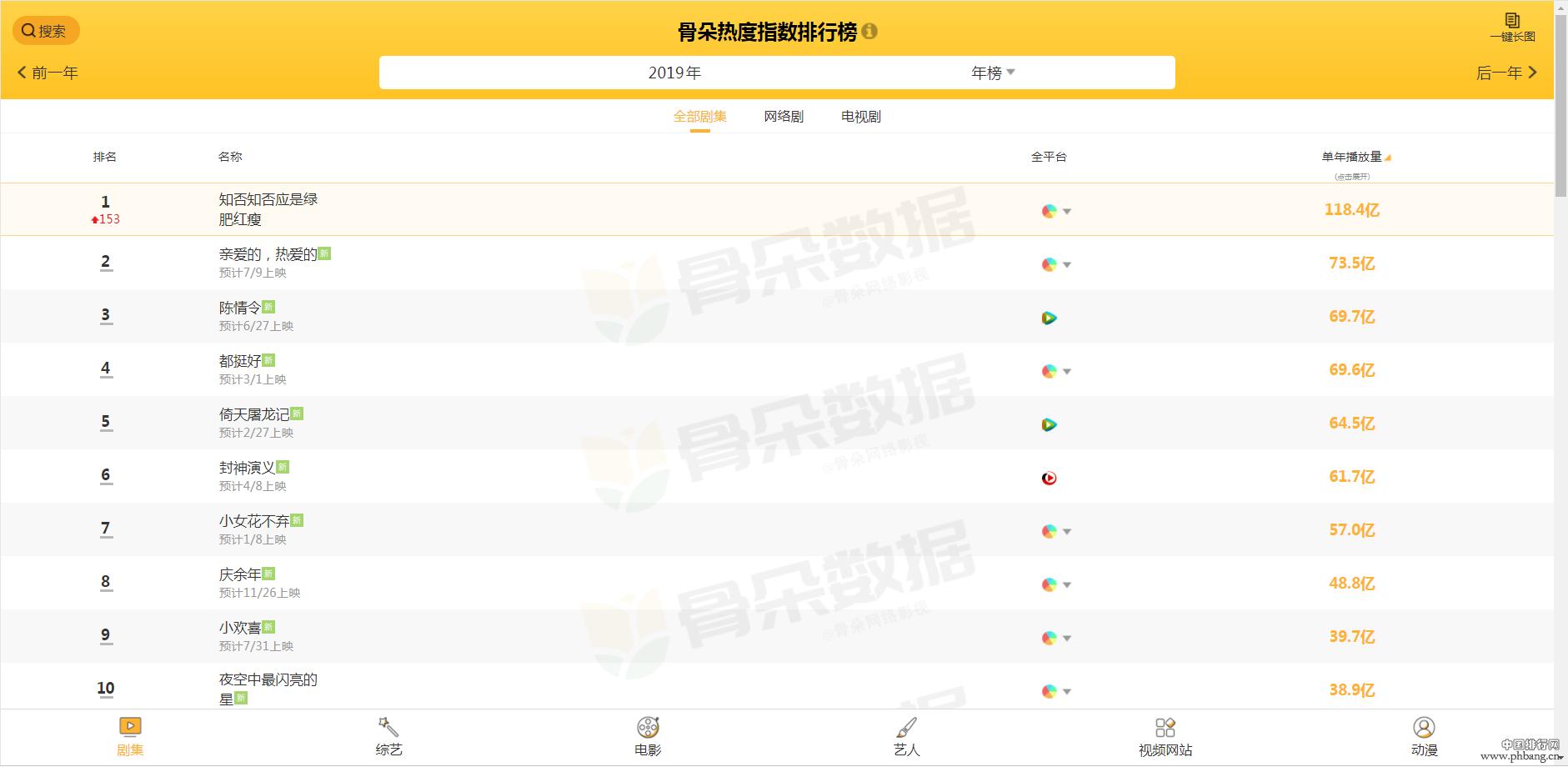 2019电视剧年播量排行榜,《庆余年》无缘前五,第一年播量破百亿