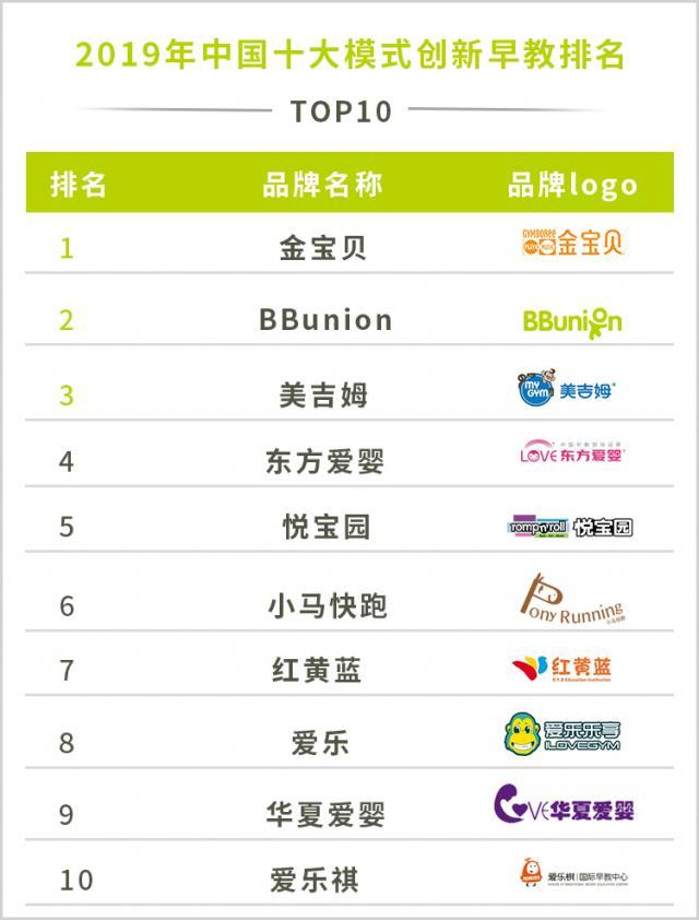 2019年中国十大模式创新早教排名