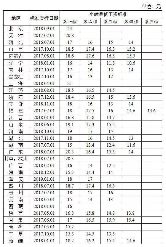 中国31省份最低工资排名出炉