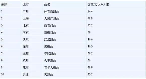 中国城市地铁排名出炉