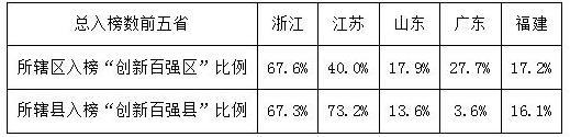 """""""中国创新百强排行县""""榜单"""