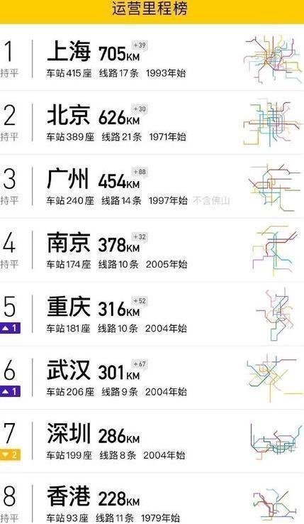 2019年中国城市地铁长度排行