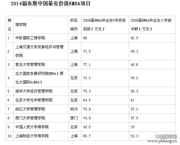 中国最佳商学院榜:2014最有价值EMBA项目