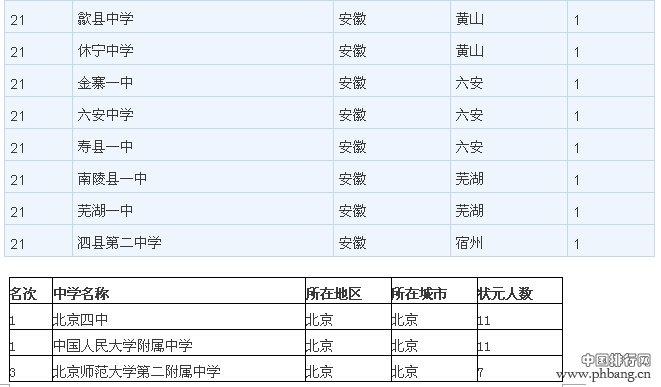 2014中国各地区顶尖中学权威排行榜(最全名单)