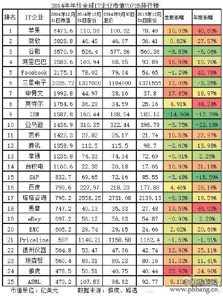 2014年年终全球IT企业市值排名TOP25_中国排