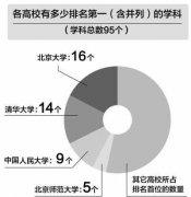 2013年教育部发布中国大学专业学科排行榜