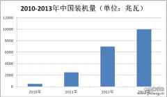 2013年光伏电站EPC企业总装机量排名