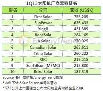 全球太阳能厂商2013年第一季出货与营收排行