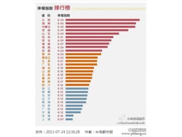 全国各省市幸福指数排行