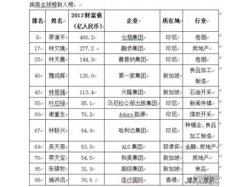 2013闽商百强榜名单榜单