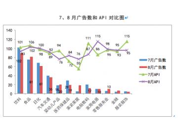 2013年8月中国电视广告效果评估排行榜