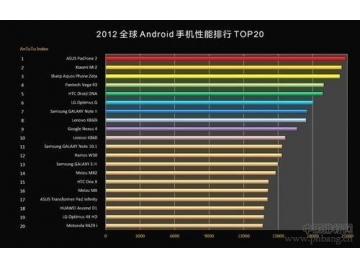 2013全球Android安卓手机性能排行榜