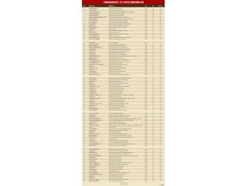 《葡萄酒观察家》2013百大葡萄酒排行榜