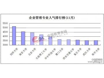 2014考研企业管理专业高校人气排行榜