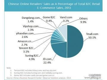 2013年中国电子商务市场份额排名