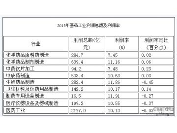 中国哪个药厂最赚钱?2013年医药工业企业利润排名