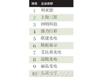 2014年上半年中国LED显示屏产值10强企业