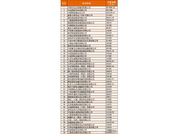 2013年度中国货代物流百强企业排名榜