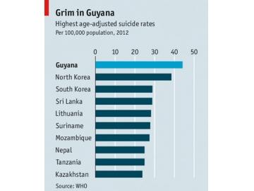 2014全球自杀率最高的国家排行榜