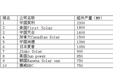 全球十大光伏组件供应商排名